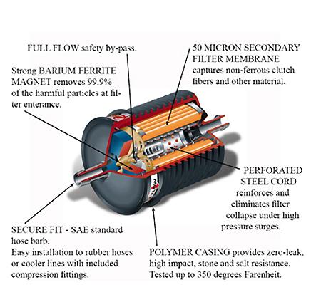 Transmission Magnetic Filter Kit Broncograveyard Com
